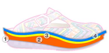 Alegria Footbed Diagram